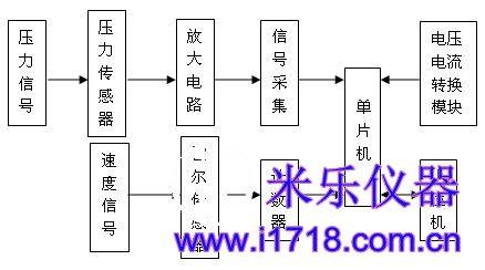 各部分采集电路以集成电路板的形式制作